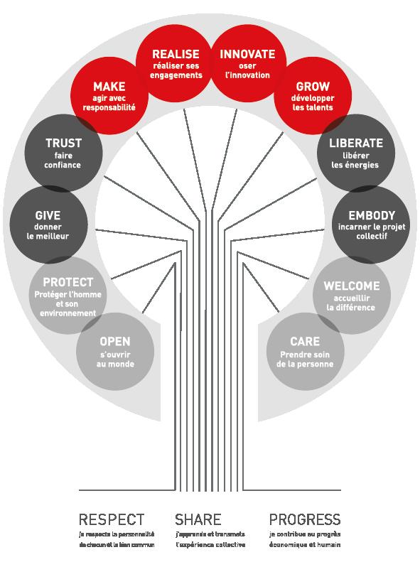 Ces 12 verbes guident toutes les actions de la communauté ÏDKIDS et  constituent les feuilles symboliques d un arbre que nous nous efforçons de  faire pousser ... c60289f5e7dc